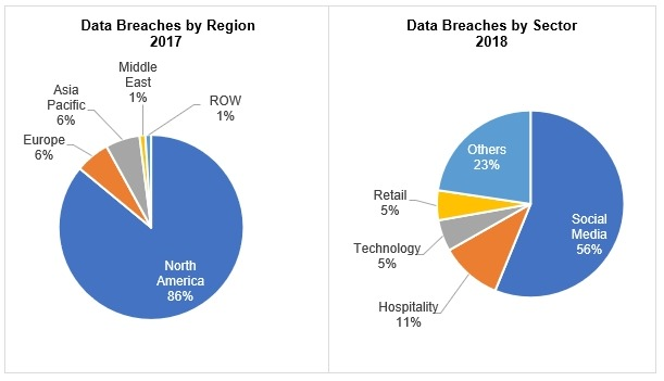 The Biggest Data Breaches by Region & Sector | SoftwareFindr