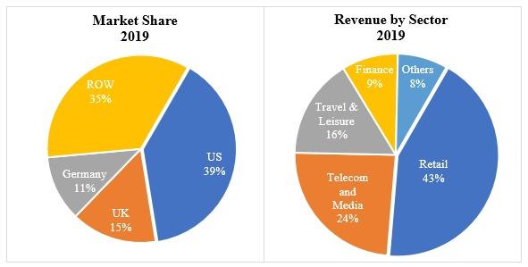 2019 Affiliate Marketing Statistics & Trends Globally