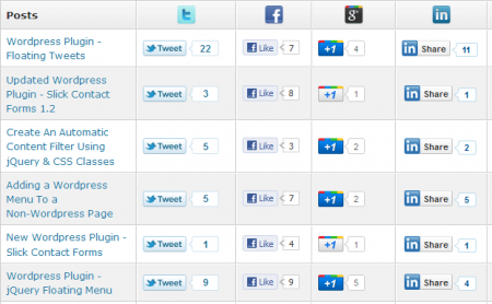 Slick Social Share Buttons